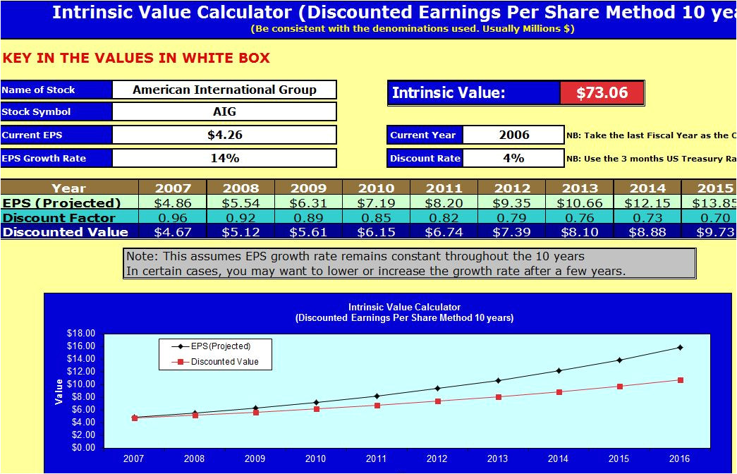 Intrinsic Value Calculator Excel Template Intrinsic Value Calculator Instrinsic Value