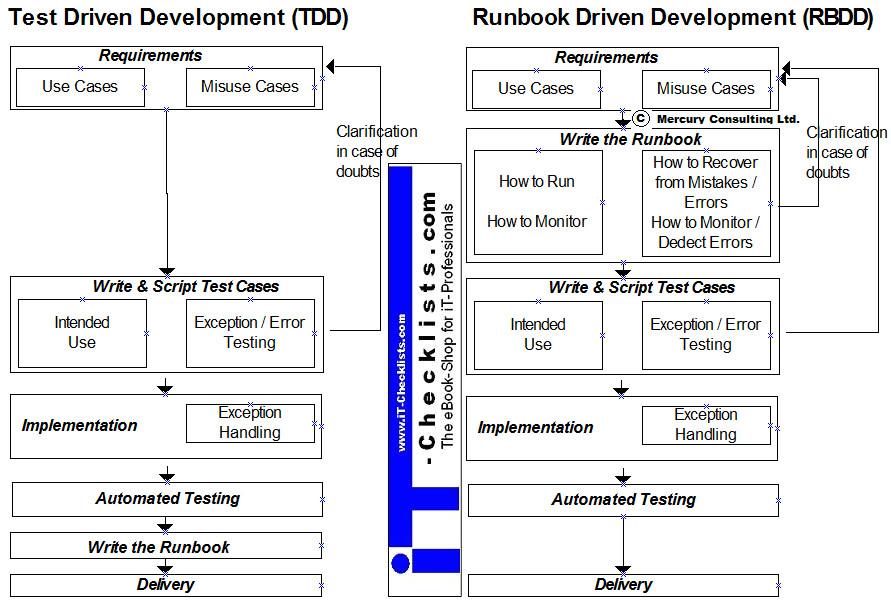 runbook driven development rbdd