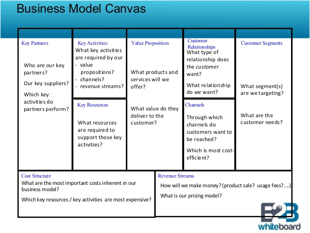 It Service Cost Model Template Business Model Template Overview