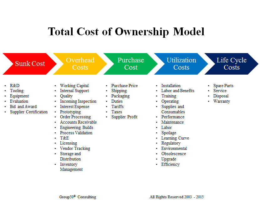 how do total cost of ownership models affect your business