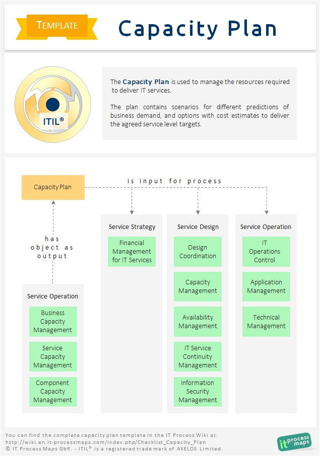 Itil Capacity Plan Template Checklist Capacity Plan It Process Wiki
