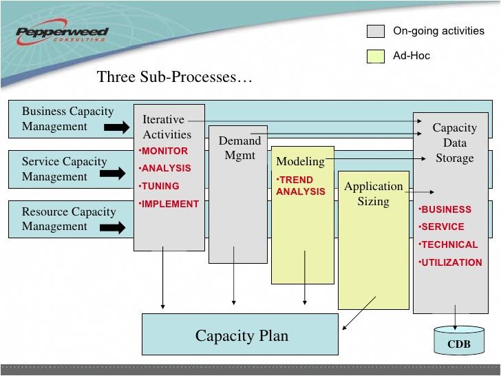 itil capacity plan template