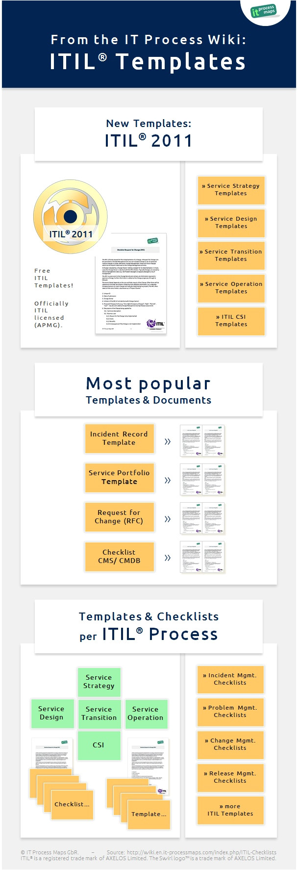 itil checklists