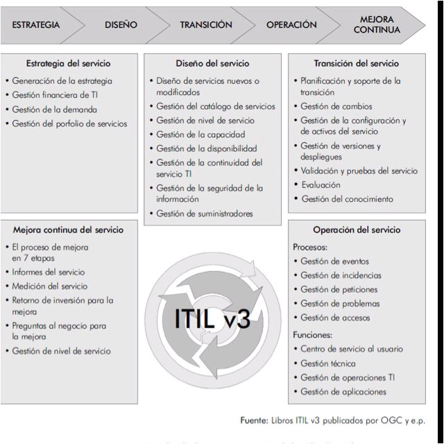 Itil V3 Templates 11 Best Images About Itil On Pinterest Logos Set Of and