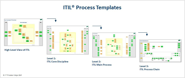 itil implementation with process templates
