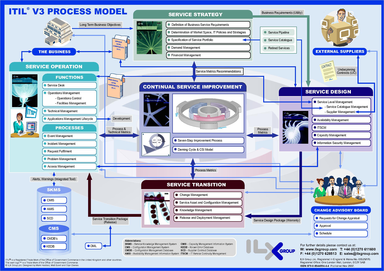 Itil V3 Templates Itil V3 Process Model Pdf New Job Pinterest Cards