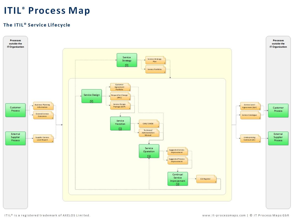 itil process map