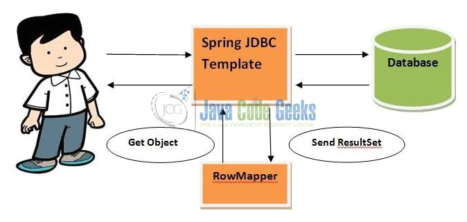 jdbc template in spring download spring jdbctemplate example
