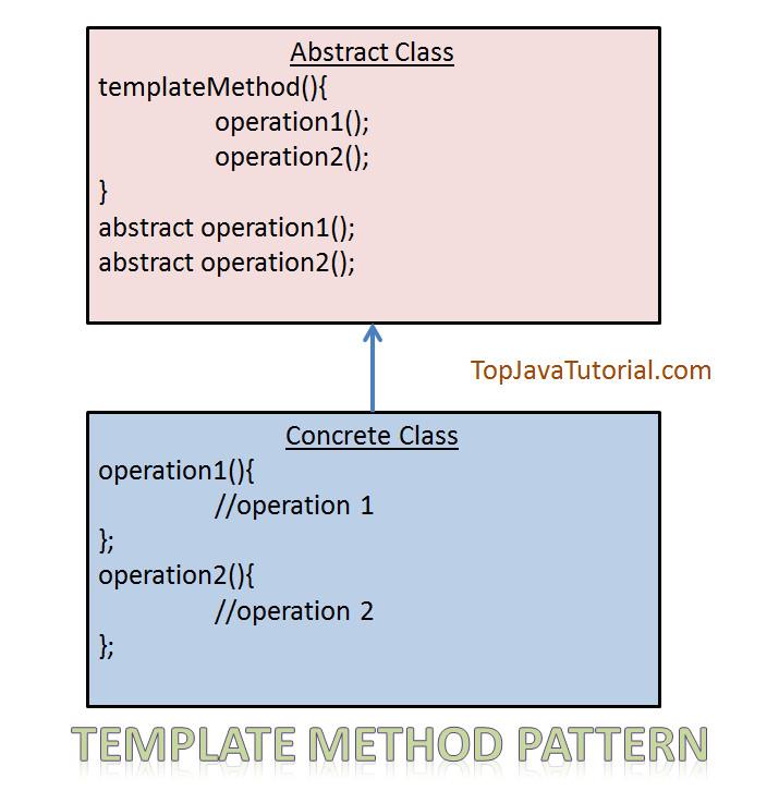 spring jdbc template tutorial