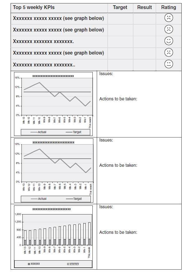 Key Performance Indicator Report Template Creating Key Performance Indicator Kpi Reports and