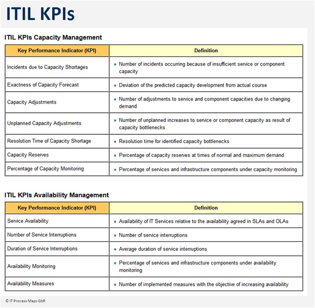 Key Performance Indicator Report Template Itil Key Performance Indicators It Process Wiki