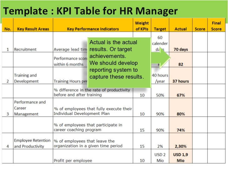 Key Performance Indicator Report Template Kpi for Hr Manager Sample Of Kpis for Hr