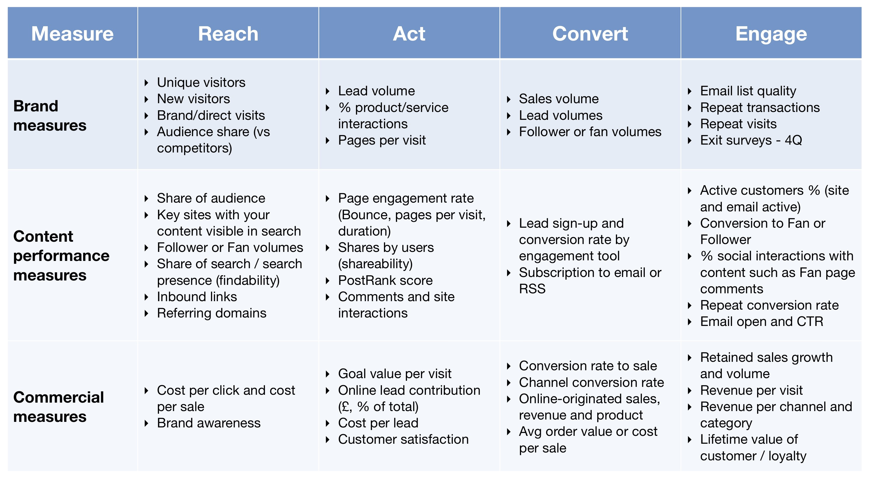 Kpi Measurement Template Kpis for Measuring Content Marketing Roi Smart Insights