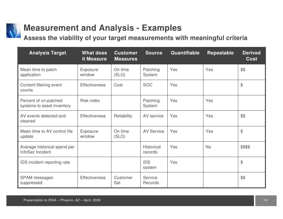 measuring success security kpis