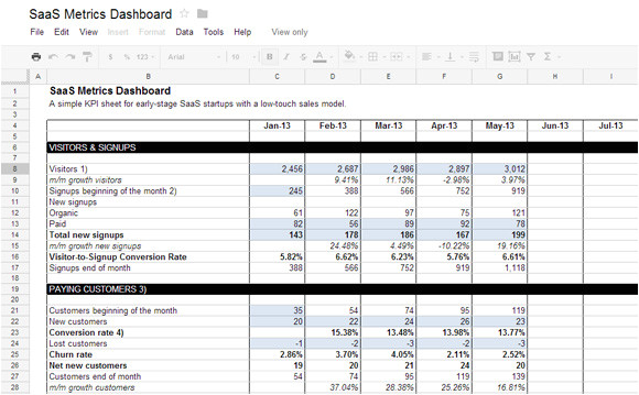 awesome template with kpi dashboard saas startups