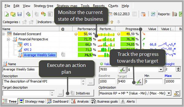 Kpi Monitoring Template Case Studies Reporting with Kpi Scorecard Bsc Designer