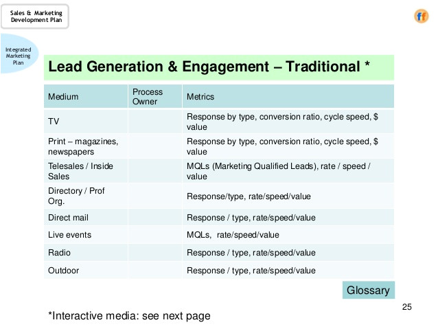 Lead Generation Plan Template Sales Marketing Development Plan A Template for the Cro