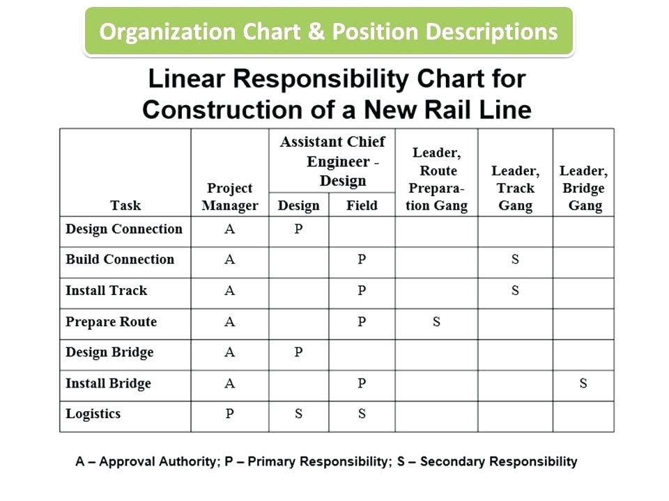 Linear Responsibility Chart Template Pugh Chart Template originated Info