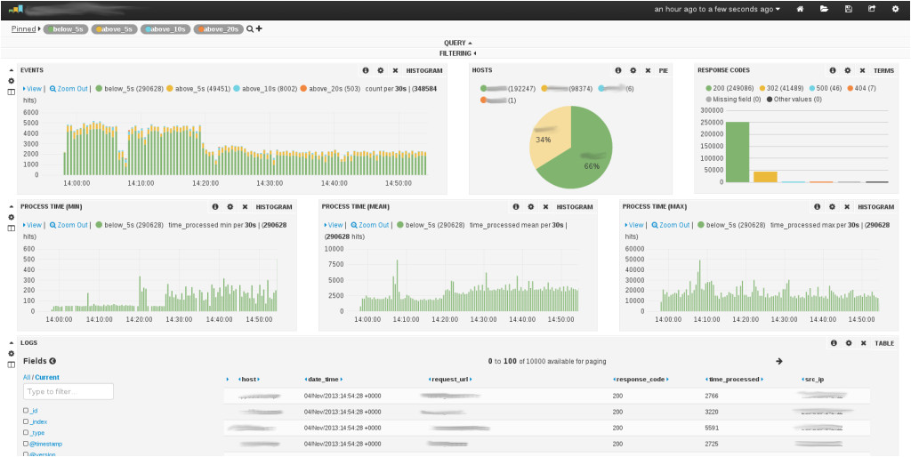 Logstash Template Making Sense Of Your Logs with Logstash 1 2 2 and Kibana 3