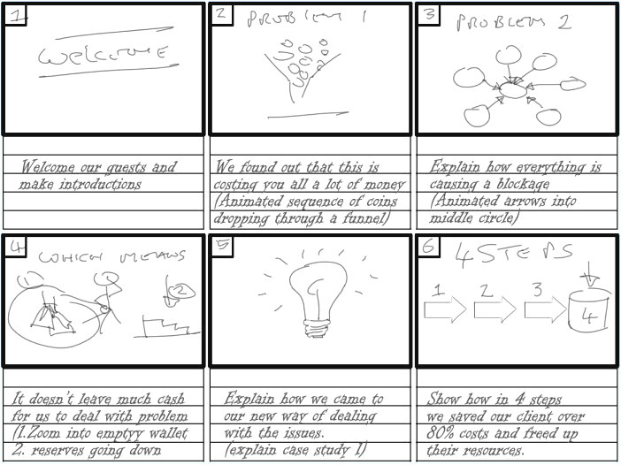 storyboard template for powerpoint