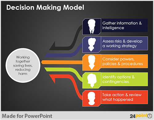 example decision making template