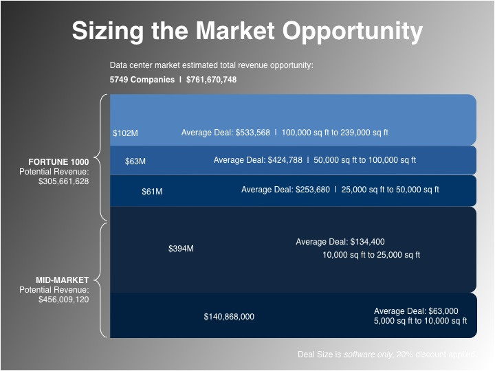 market sizing planning template