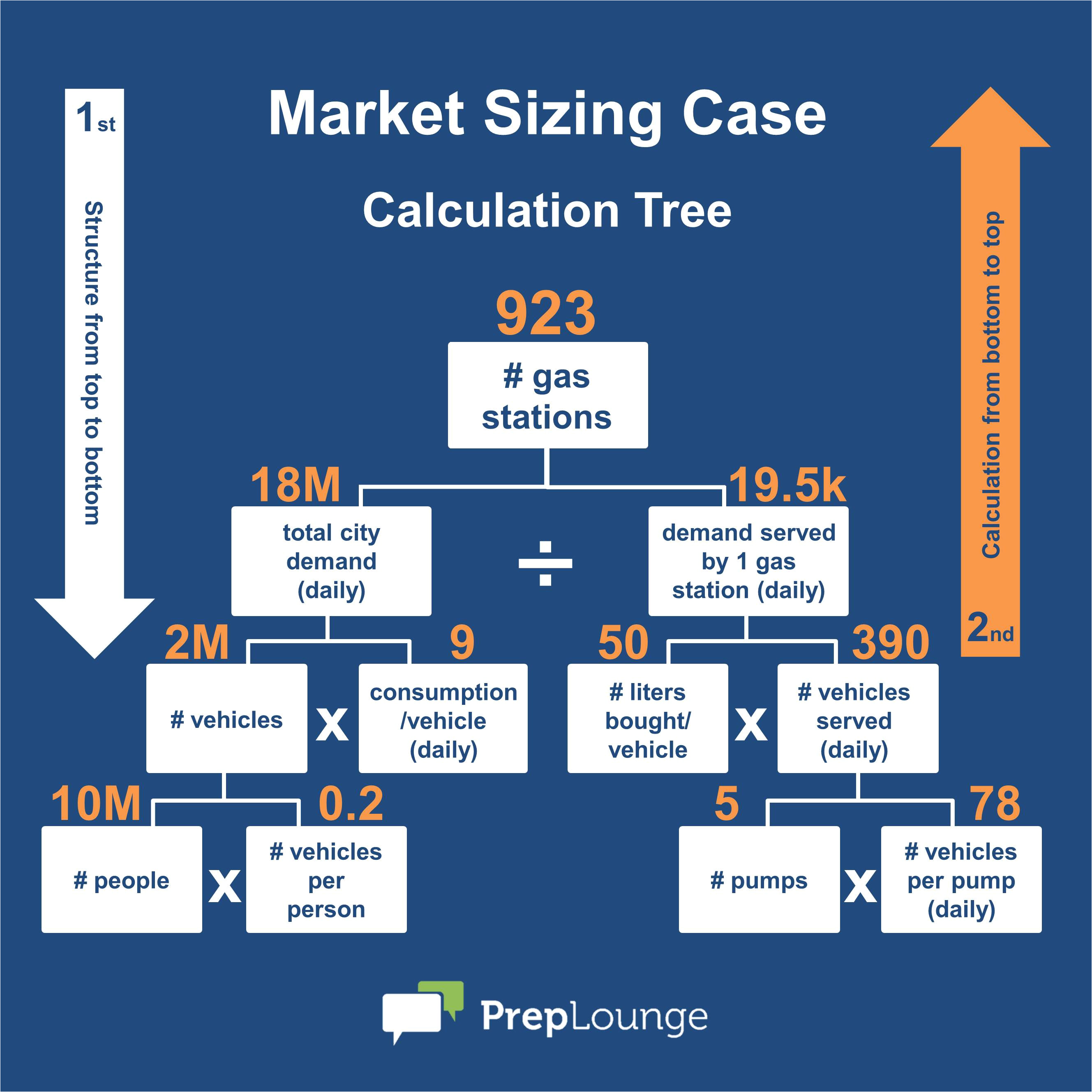 Market Sizing Template Market Sizing the Three Golden Rules Preplounge Com