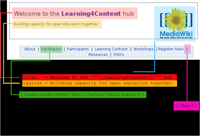 download tutorial mediawiki template free