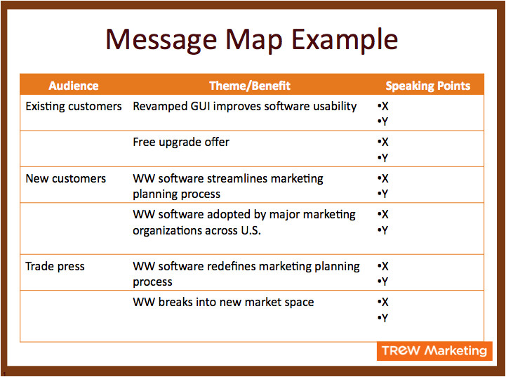 introduction to message mapping for effective communication