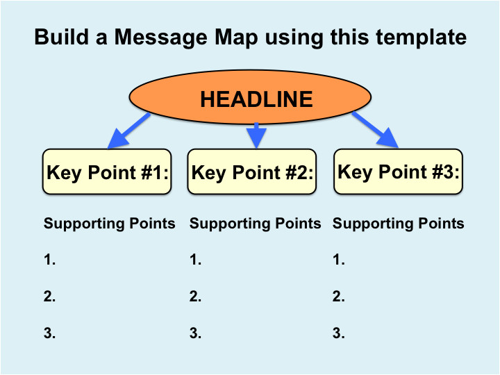 Message Map Template Joyful Public Speaking From Fear to Joy Message Mapping
