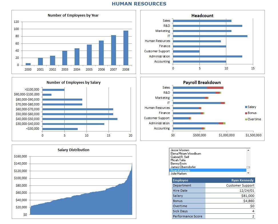Metrics Tracking Template Hr Metrics Templates Excel Gallery