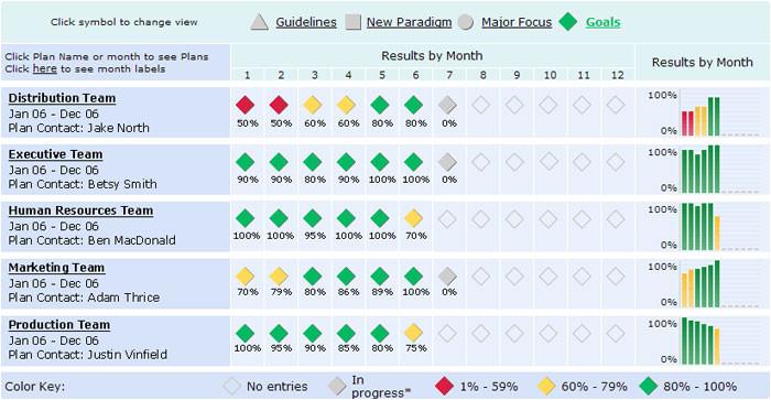 metrics tracking template