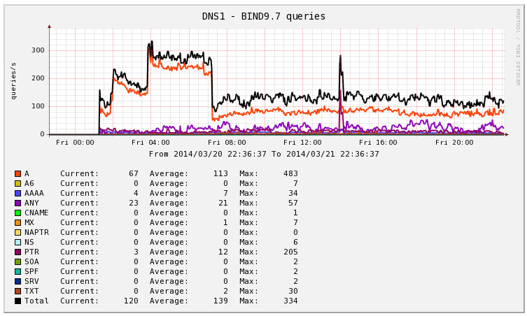 Mikrotik Cacti Template Monitor Bind with Cacti Greg sowell Consulting
