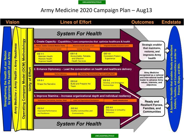 army medicine 2020 campaign plan