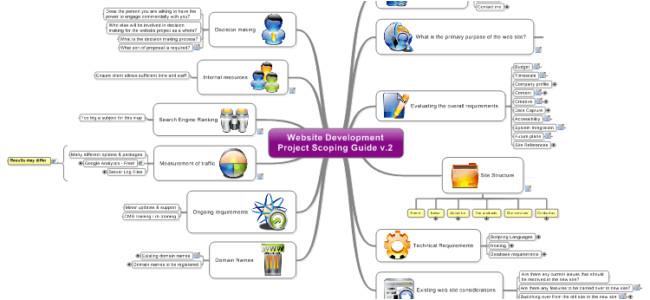 Mindjet Mindmanager Templates Mind Map Review Website Design Development