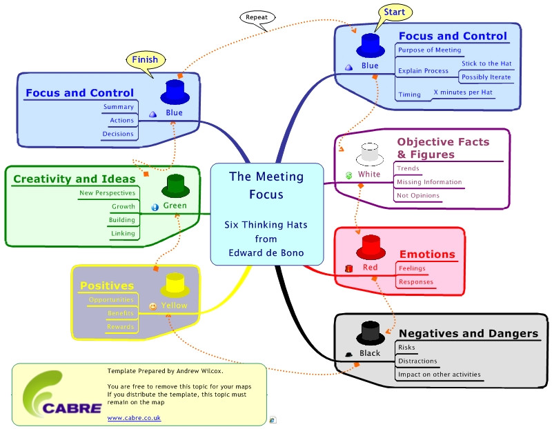process map and guide for six thinking hats