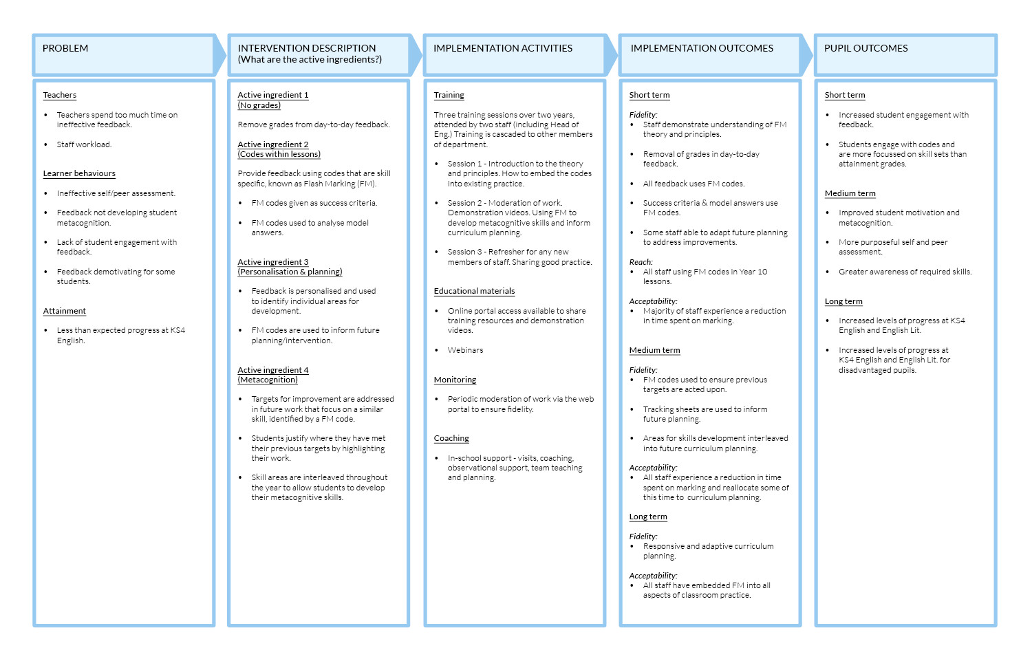 Mission Essential Contractor Services Plan Template Behaviour Guidance Plan Template Images Template Design