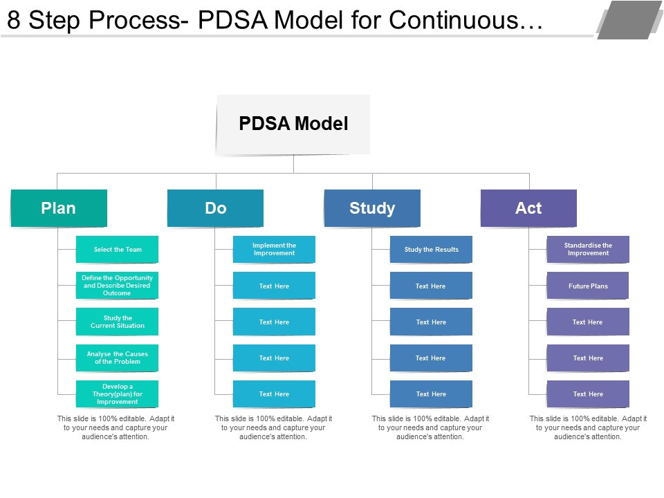 Model for Improvement Template 8 Step Process Pdsa Model for Continuous Improvement