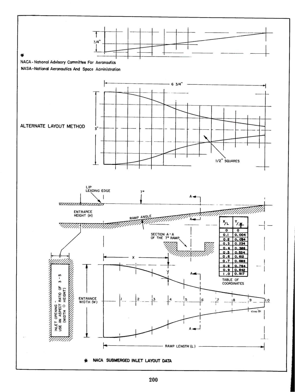 nacaducts