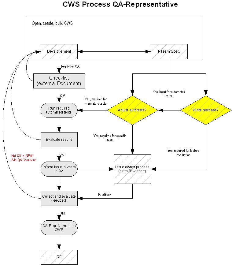 openoffice flowchart template