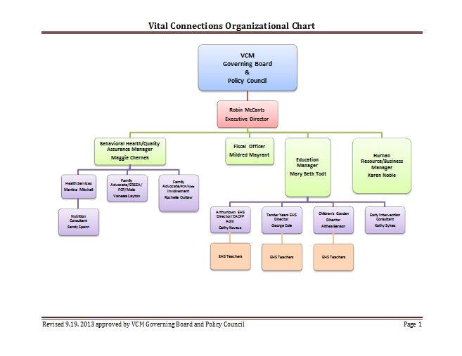 Organizational Calendar Template 40 organizational Chart Templates Word Excel Powerpoint