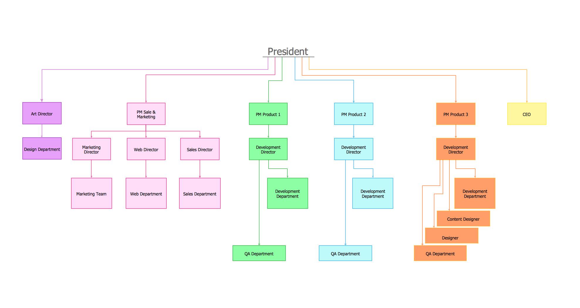 Organizational Calendar Template organizational Chart Template Free Download