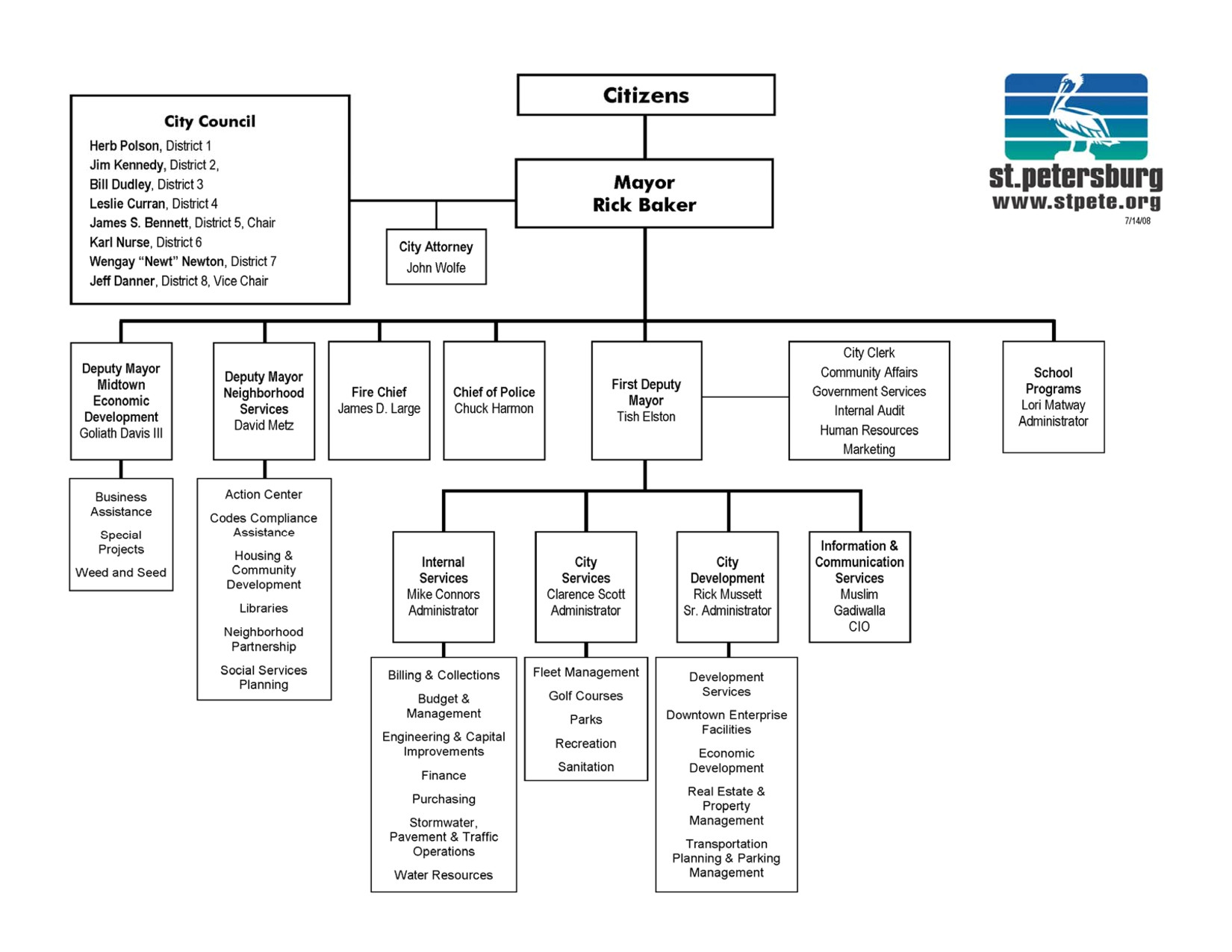 organizational chart template word