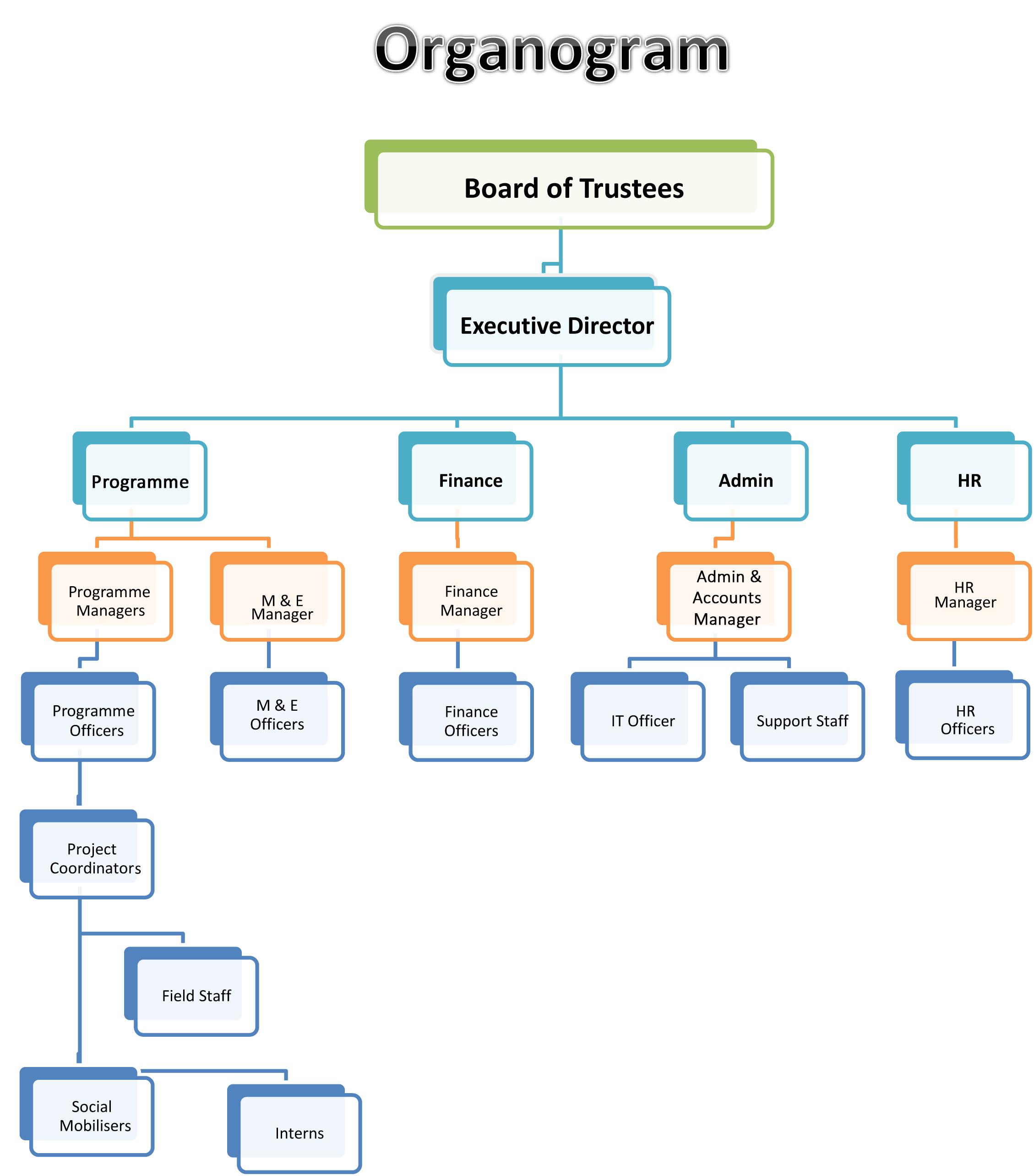 29 images of templates organogram download 5599