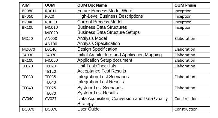 thread aim vs oum application implementation methodology vs oracle unified methodology