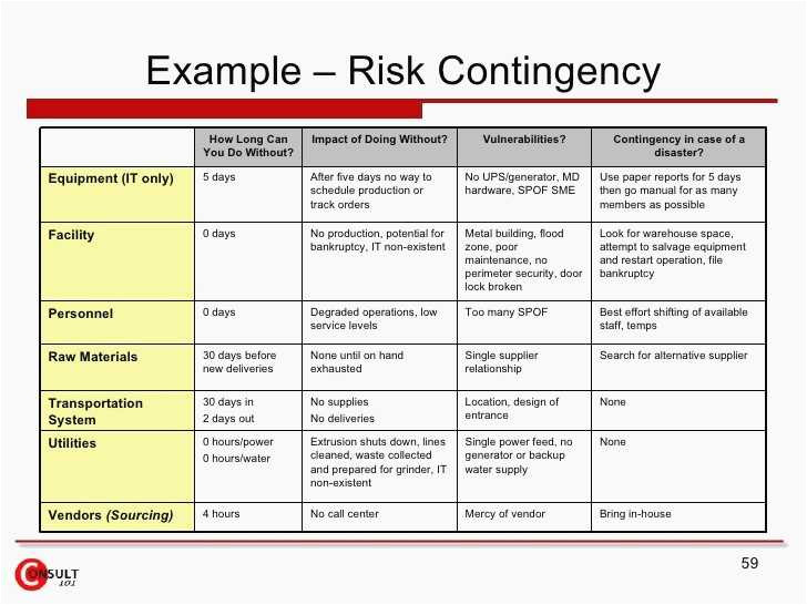 outsourcing risk assessment template