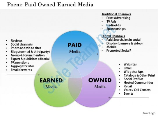 Paid Powerpoint Templates Paid Owned Earned Media Powerpoint Presentation Slide