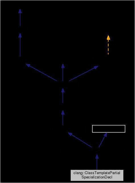 classclang 1 1classtemplatepartialspecializationdecl ae4b4896ef45047178e18b0f79f2482a8