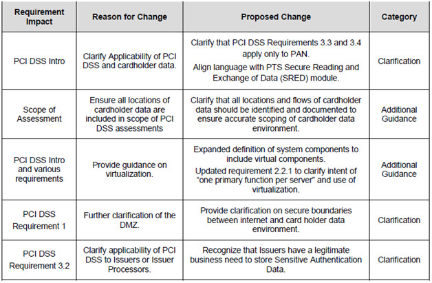 Pci Dss Risk assessment Template Pci Turns 2 0