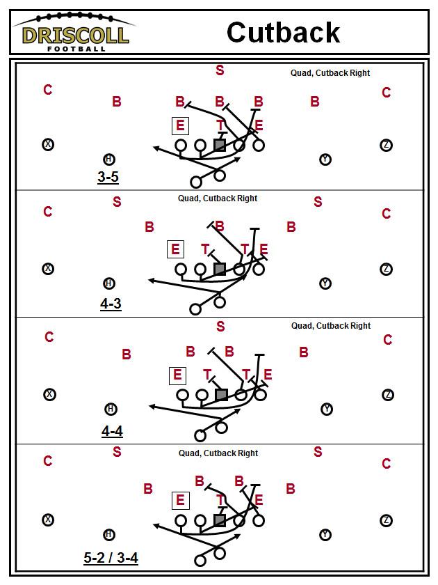 football playbook template 6f86a0e49fe0d0ef0d31276e4e2174bc